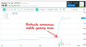 El gráfico muestra la subida en las acciones de Nintendo