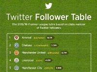 Los más seguidos en Twitter