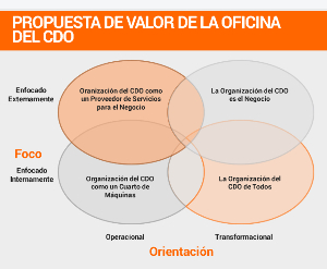 El rol del Chief Data Officer