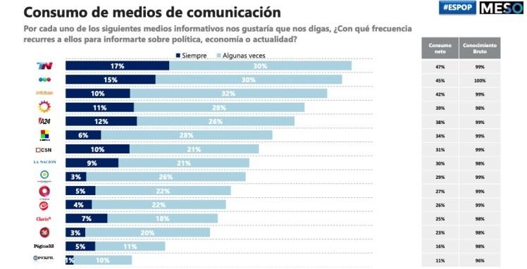 Consumo de medios de comunicación